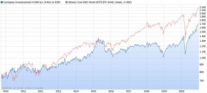 Carmignac Investissement vs. iShares Core MSCI World ETF ab 2010