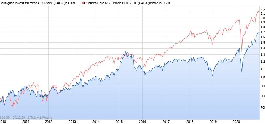 Carmignac Investissement vs. iShares Core MSCI World ETF ab 2010