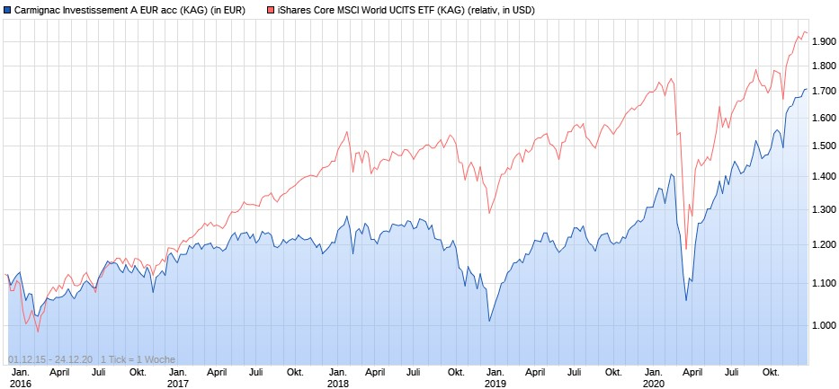 Carmignac Investissement vs. iShares Core MSCI World ETF ab 2016