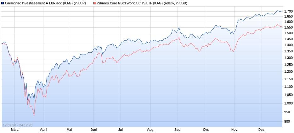 Carmignac Investissement vs. iShares Core MSCI World ETF während Corona