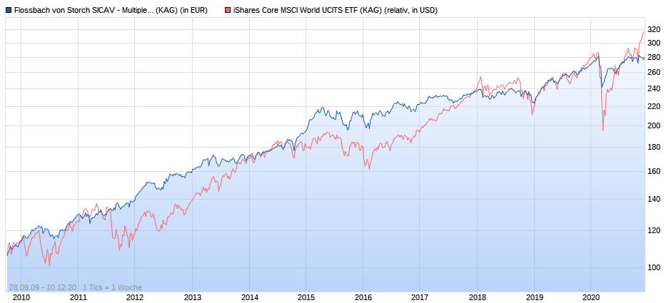 Flossbach von Storch Multiple Opportunities R vs. iShares Core MSCI World ab 2010