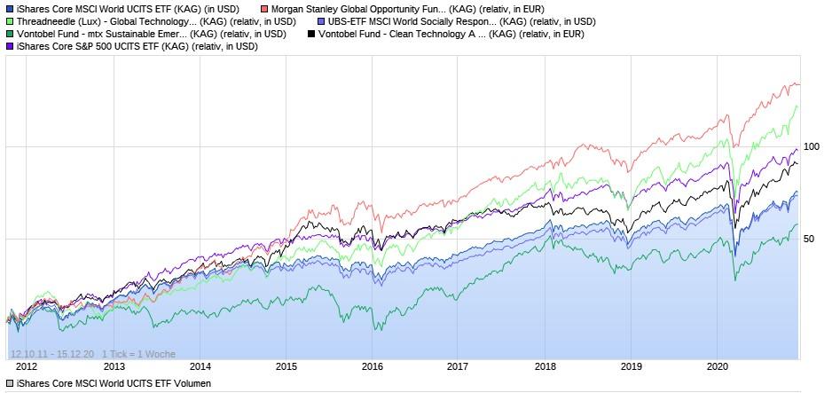 MLP-Fonds Vergleich ab 2012
