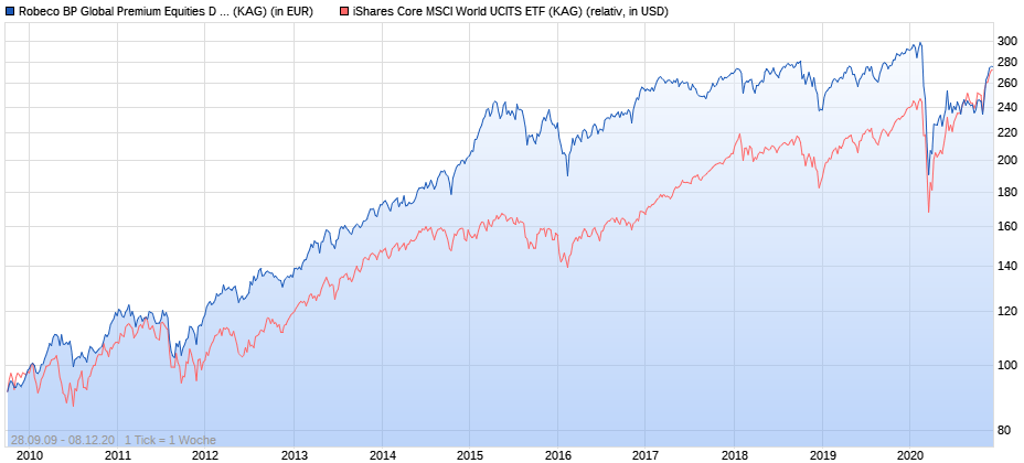 Robeco BP Global Premium Equities D vs. iShares Core MSCI World ab 2010