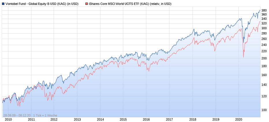Vontobel Fund - Global Equity B vs. iShares Core MSCI World ab 2010