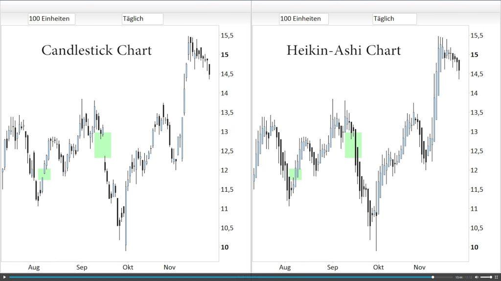 Candlestick Chart vs. Heikin-Ashi Chart bei Finment