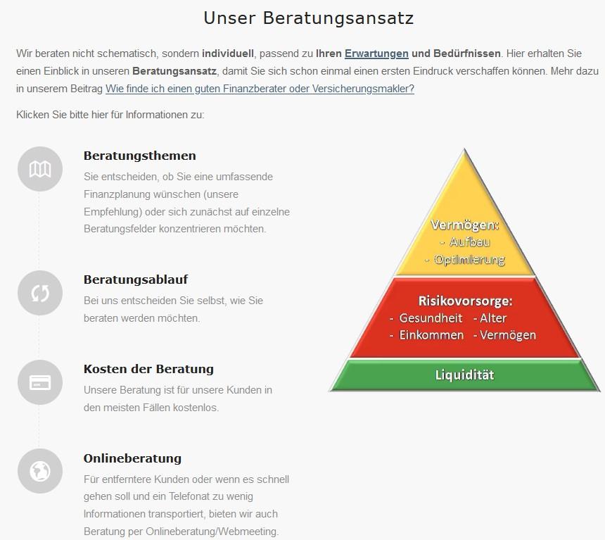 Dr. Schlemann Beratungsansatz und Pyramide