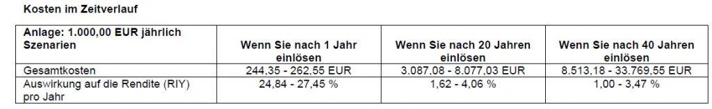 Effektivkosten der Condor-Rentenversicherung aus dem Basisinformationsblatt