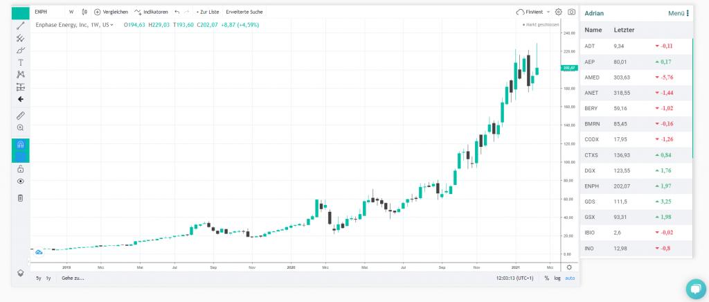 FinMent Procharts als Trading-Software