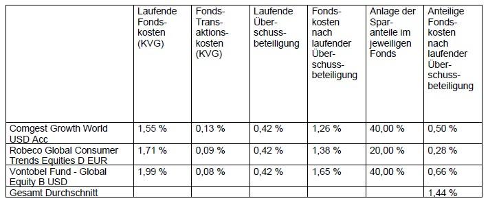 Fondsauswahl mit laufenden Kosten in der Rentenversicherung