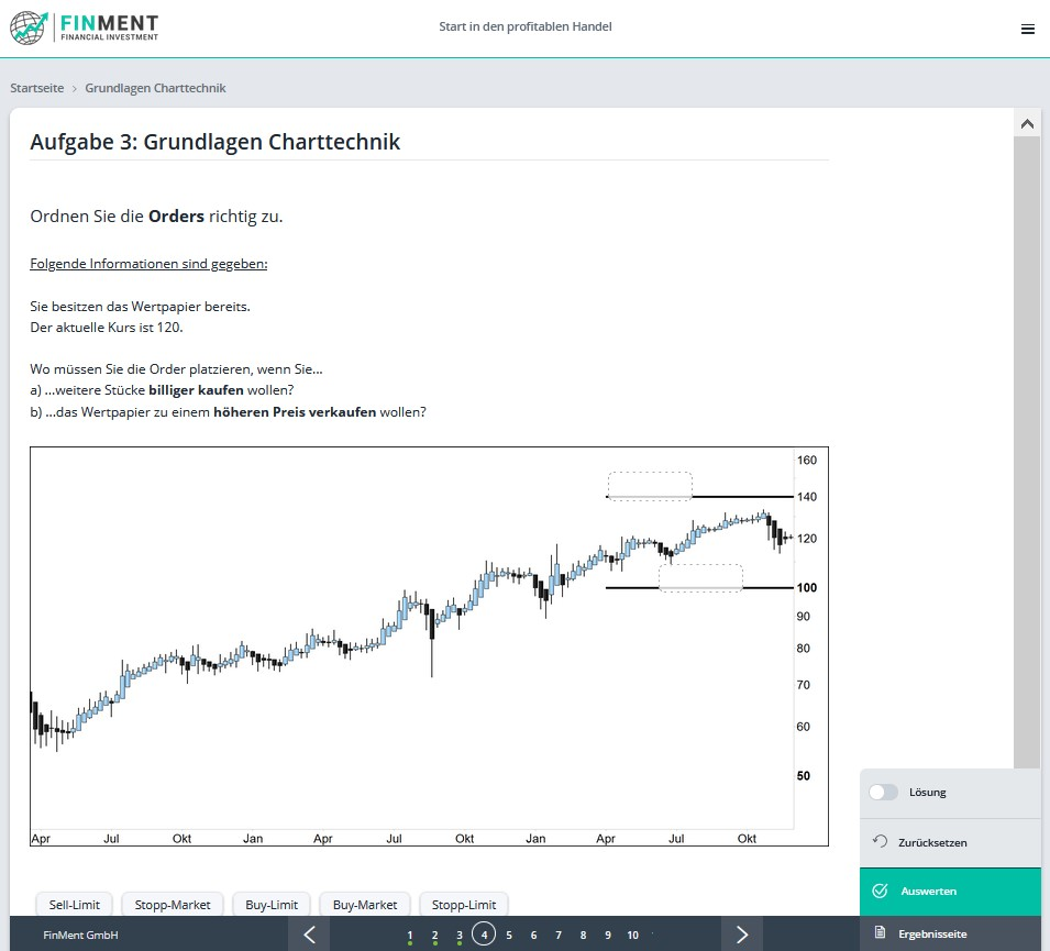 Grundlagen Charttechnik von Finment - Aufgabe 3