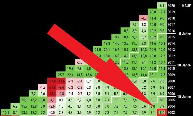 MSCI World Renditedreieck Kauf in 2003 Verkauf in 2020