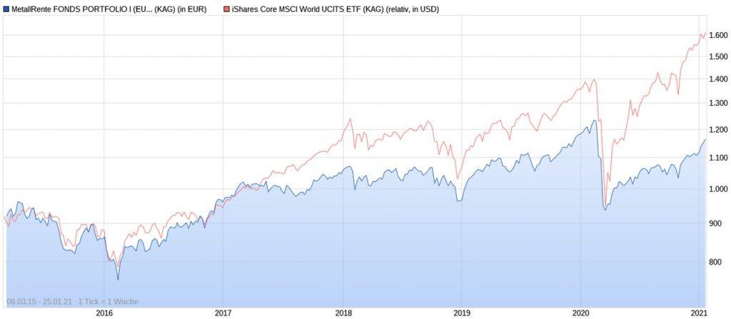 MetallRente Fonds Portfolio vs. iShares Core MSCI World ETF ab 2015