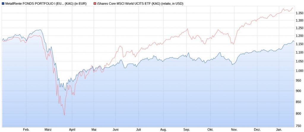 MetallRente Fonds Portfolio vs. iShares Core MSCI World ETF ab 2020
