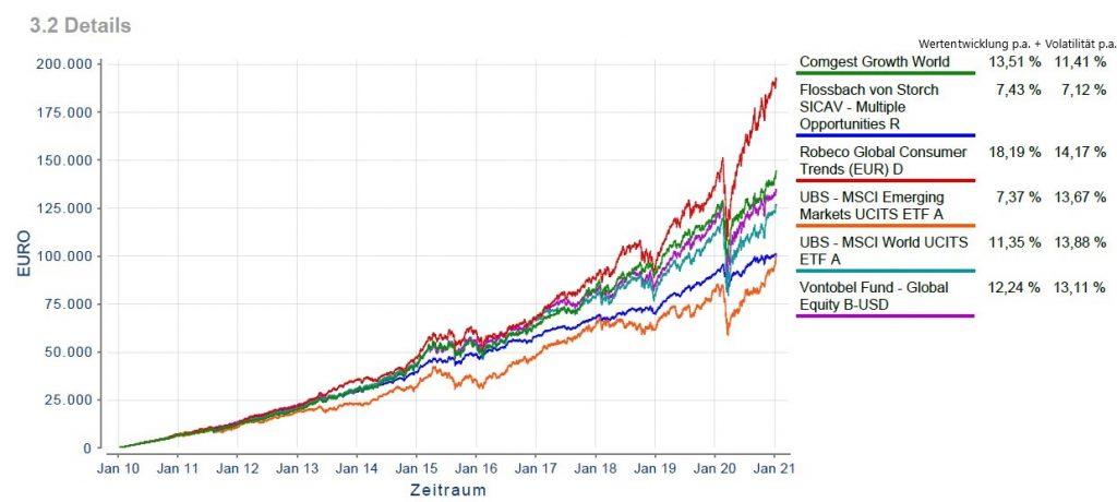 Portfolio-Vorschlag von TauRes mit Wertentwicklung und Volatilität