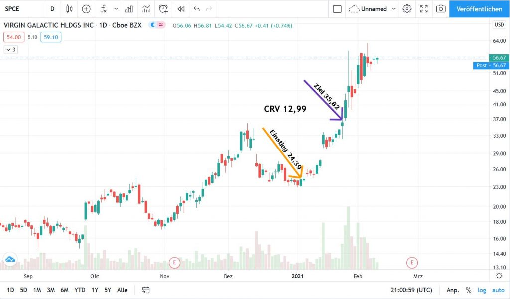 SPCE_Chart