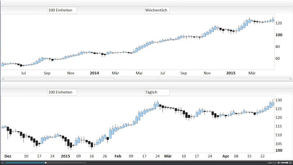 Trendchart vs. Signalchart Finment