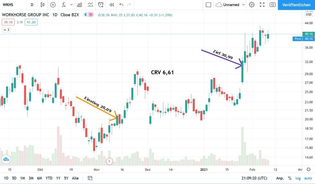 WKHS_Chart