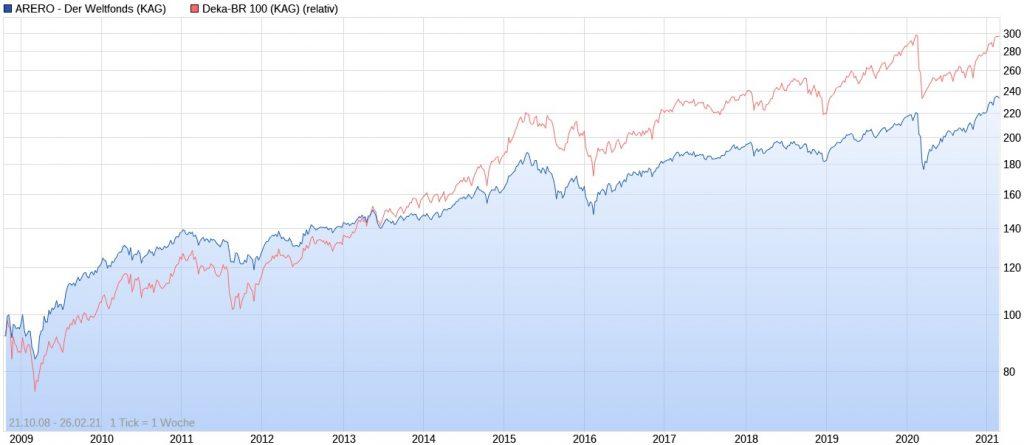 ARERO Weltfonds vs. Deka-BR 100 seit 2008