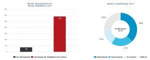 Beispielrechnung zur Metallrente auf metallrente.de – 40 Jahre Einzahlungsdauer