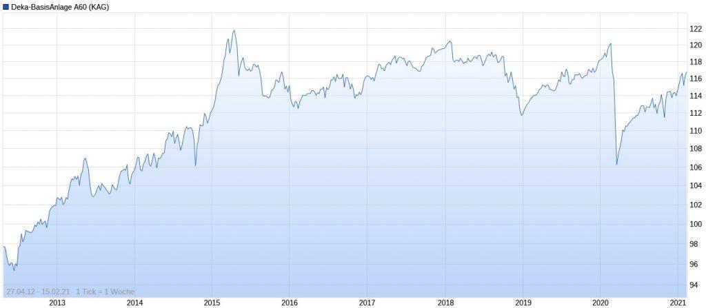 Deka-BasisAnlage ausgewogen (A60) Performance im Chart