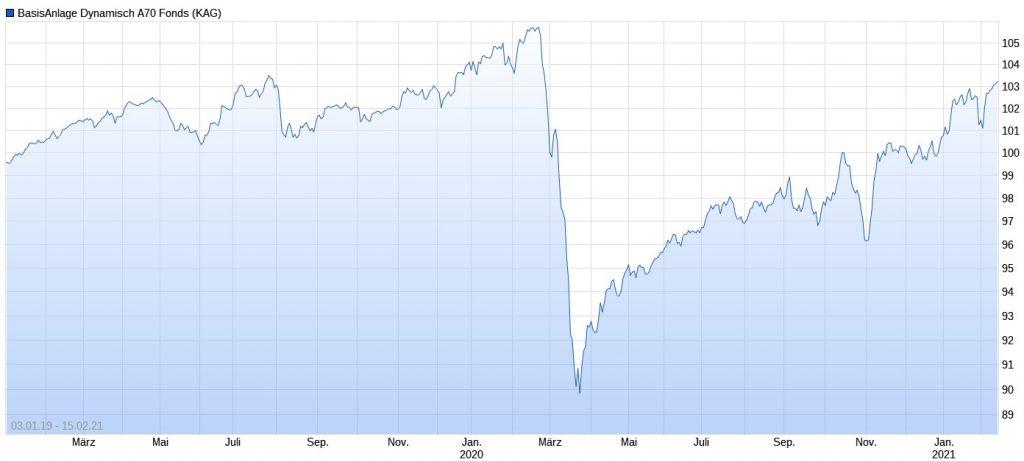 Deka-BasisAnlage dynamisch (A70) Performance im Chart