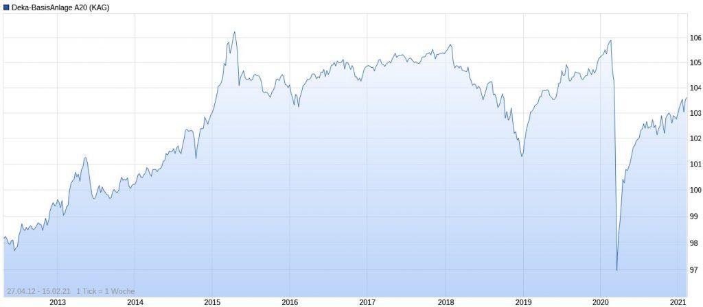 Deka-BasisAnlage konservativ (A20) Performance im Chart