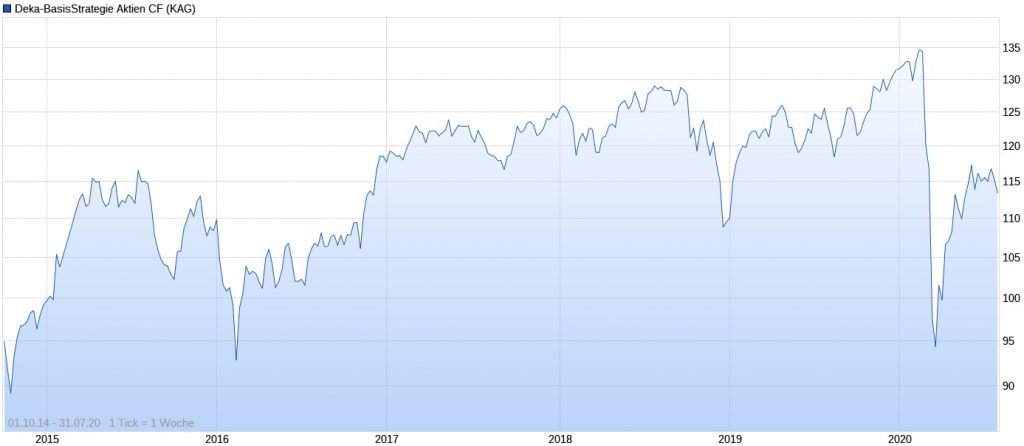 Deka-BasisStrategie Aktien Performance im Chart