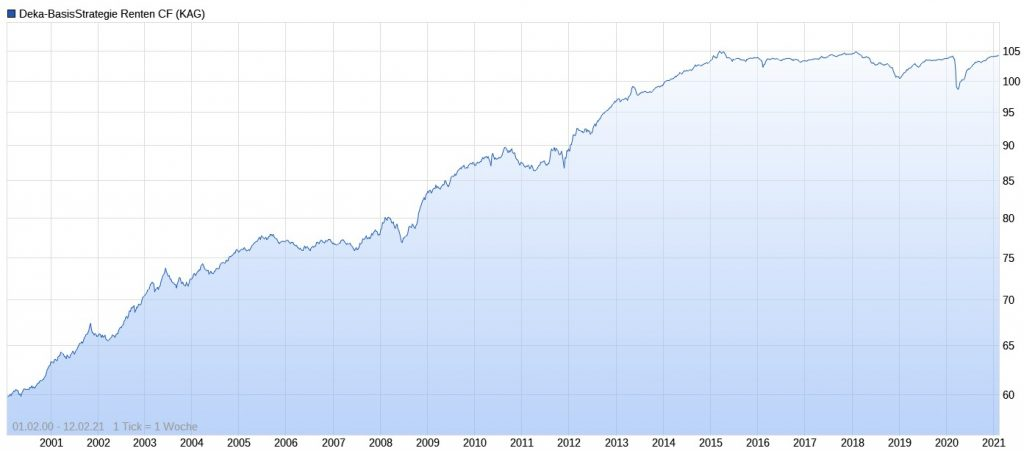 Deka-BasisStrategie Renten Performance im Chart