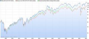 Deka DAX ETF vs. iShares Core DAX ETF vs. Deka-Deutschland Aktien Strategie seit 2008