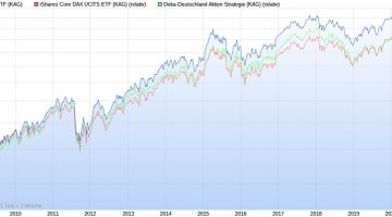 Deka DAX ETF vs. iShares Core DAX ETF vs. Deka-Deutschland Aktien Strategie seit 2008