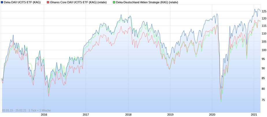 Deka DAX ETF vs. iShares Core DAX ETF vs. Deka-Deutschland Aktien Strategie seit 2015
