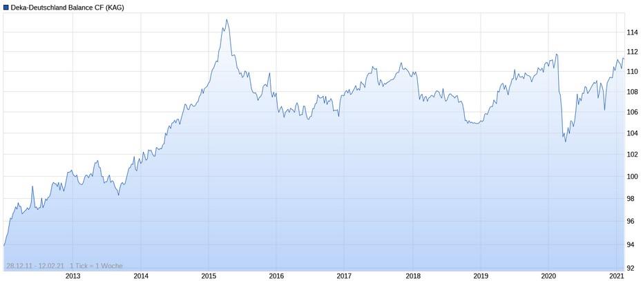 Deka-Deutschland Balance Performance im Chart