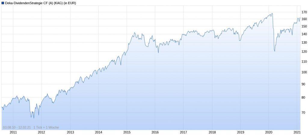 Deka-Dividendenstrategie CF Performance im Chart