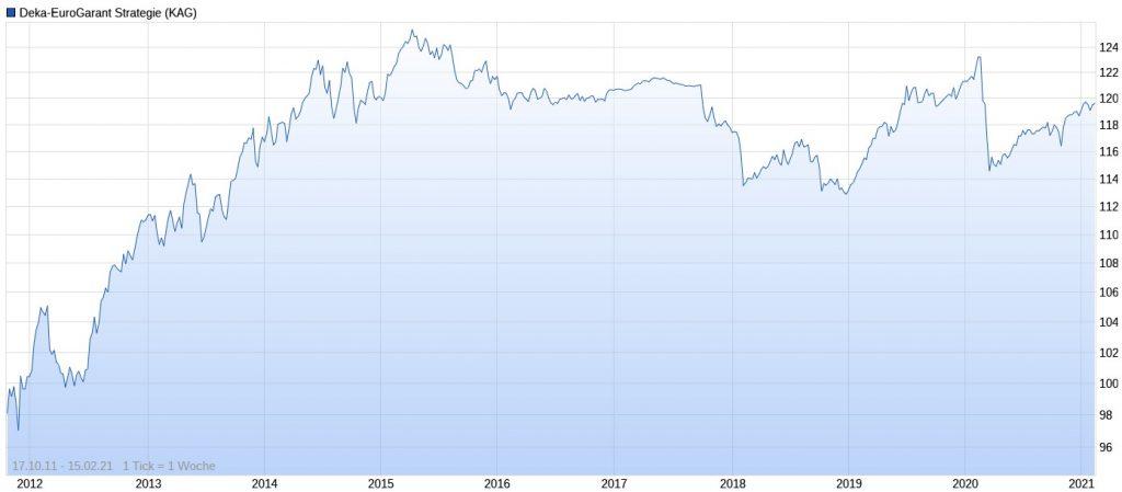 Deka-EuroGarant Strategie Performance im Chart
