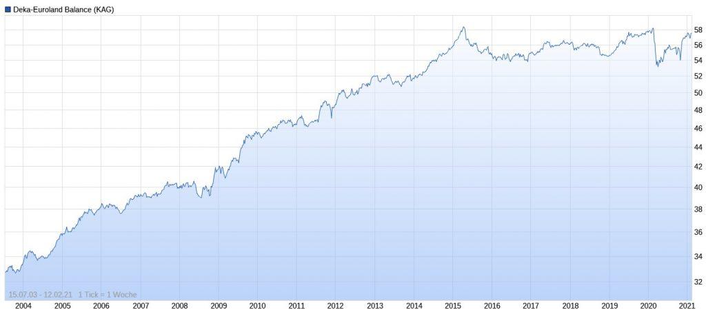 Deka-Euroland Balance Performance im Chart