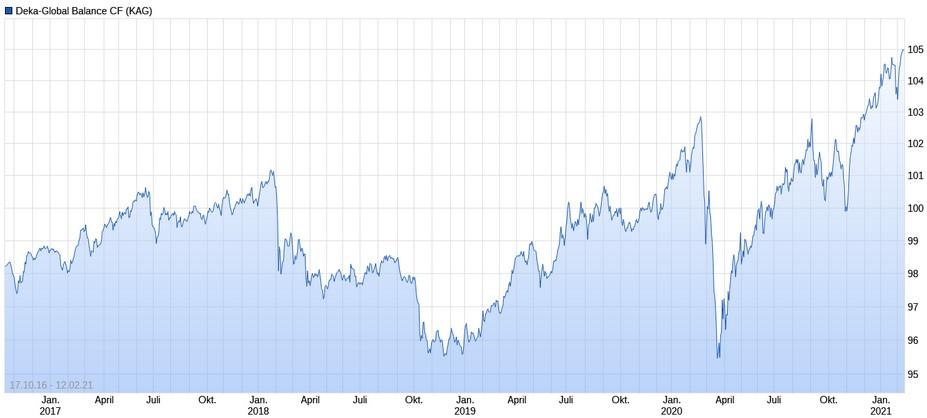 Deka-Global Balance Performance im Chart