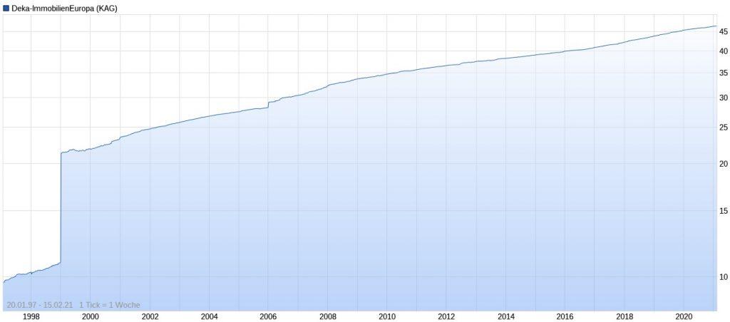 Deka-ImmobilienEuropa Performance im Chart