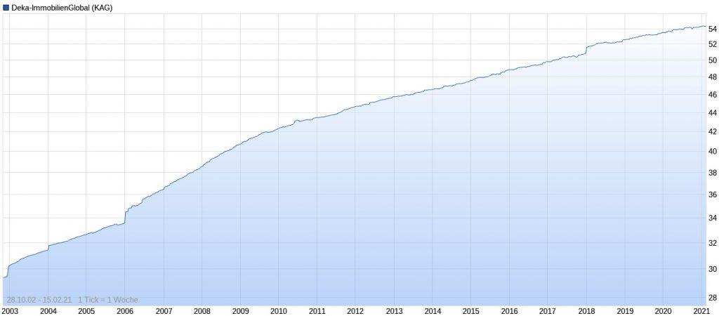 Deka-ImmobilienGlobal Performance im Chart