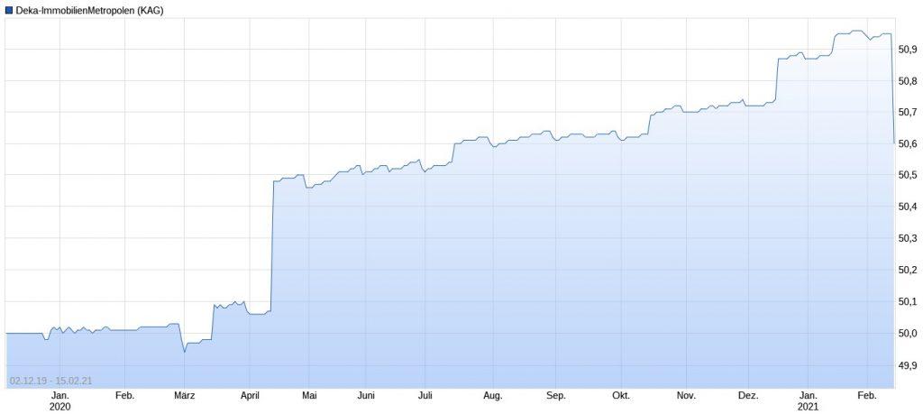 Deka-ImmobilienMetropolen Performance im Chart