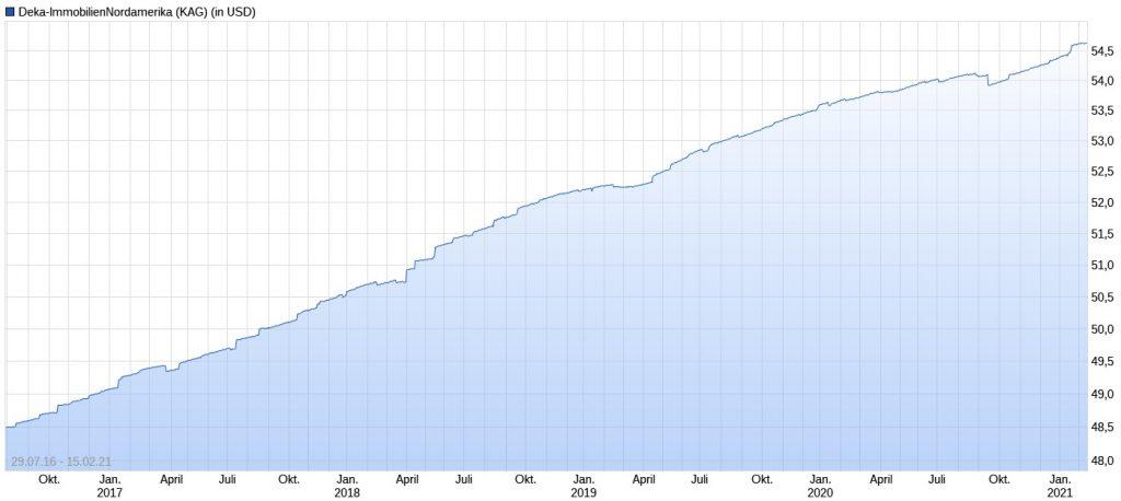Deka-ImmobilienNordamerika Performance im Chart