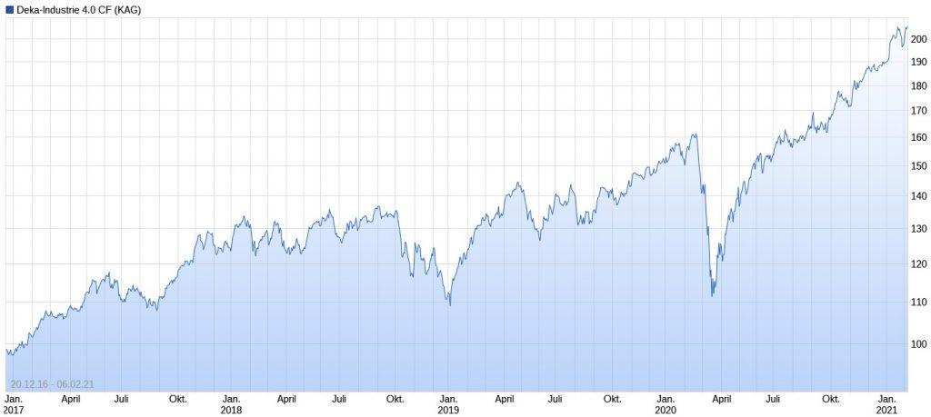 Deka-Industrie 4.0 Performance im Chart