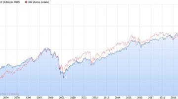 Deka-MegaTrends Chart seit 2001