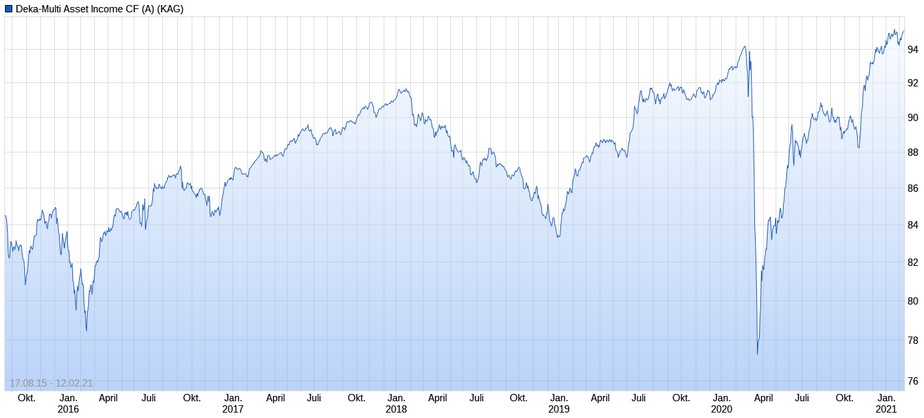 Deka-Multi Asset Income Performance im Chart
