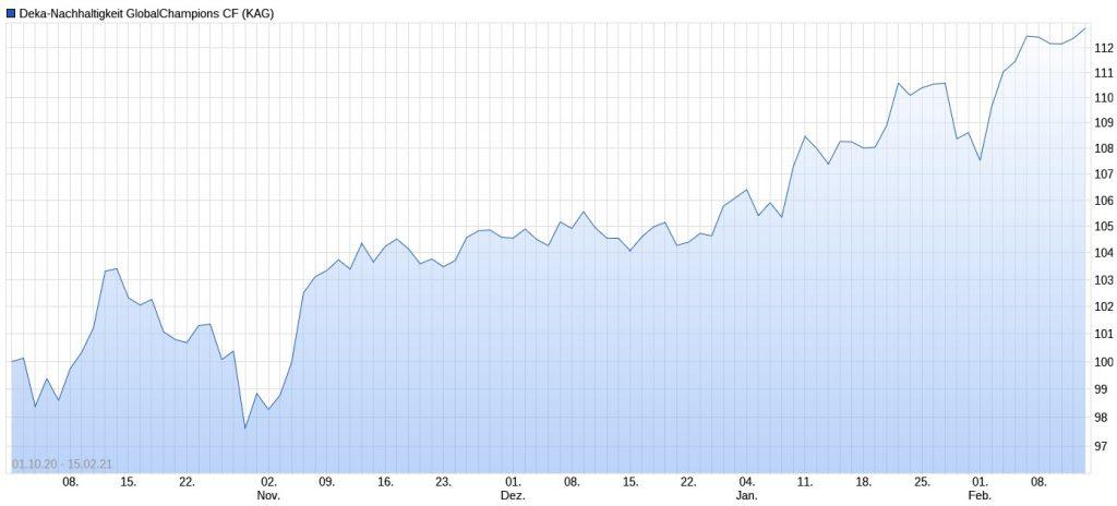 Deka-Nachhaltigkeit GlobalChampions Performance im Chart