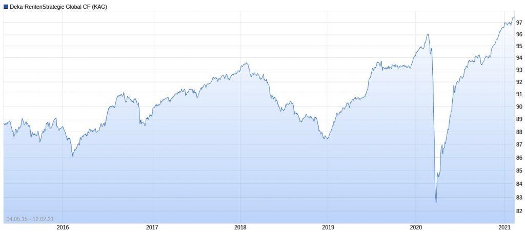 Deka-RentenStrategie Global Performance im Chart