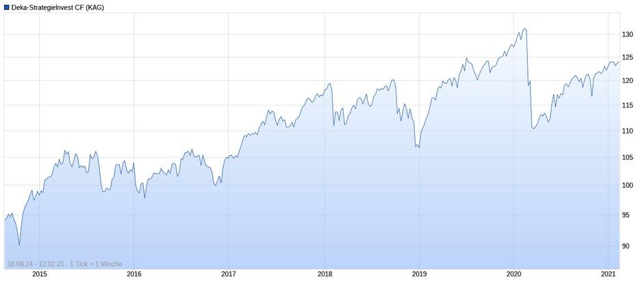 Deka-StrategieInvest Performance im Chart