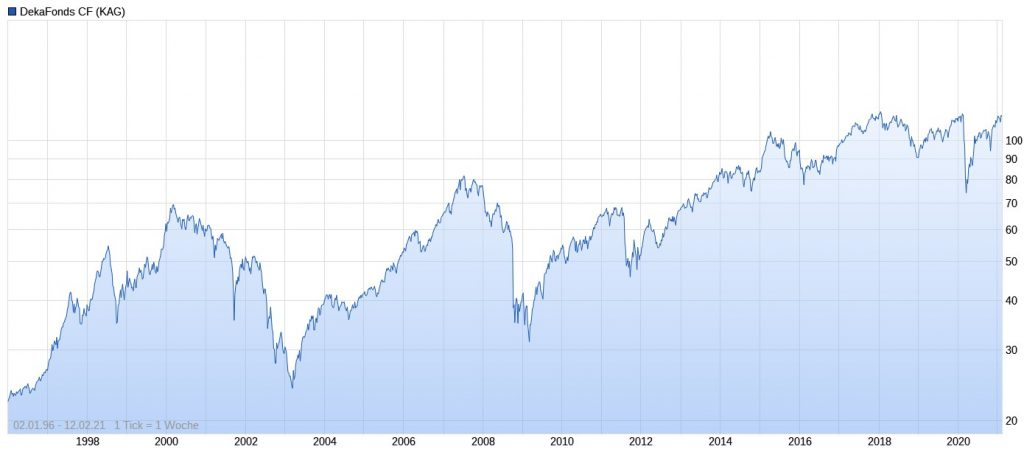 DekaFonds CF Performance im Chart