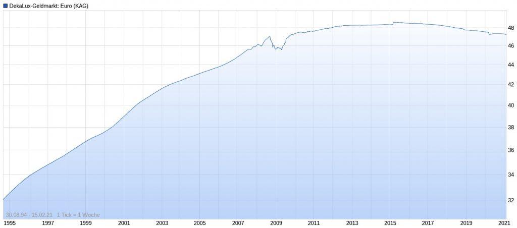 DekaLux-Geldmarkt Euro Performance im Chart