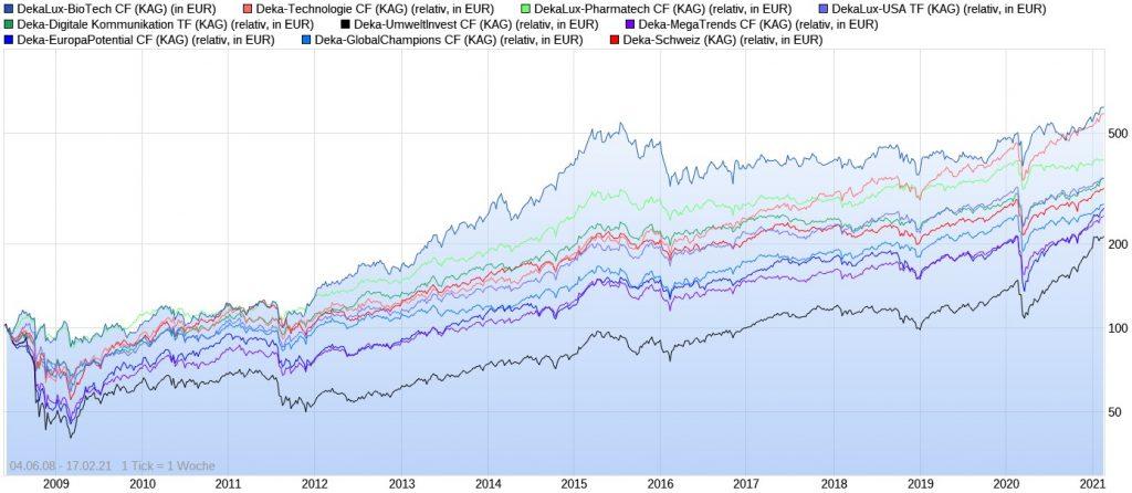 Die besten Deka Fonds der letzten 10 Jahre im Chart