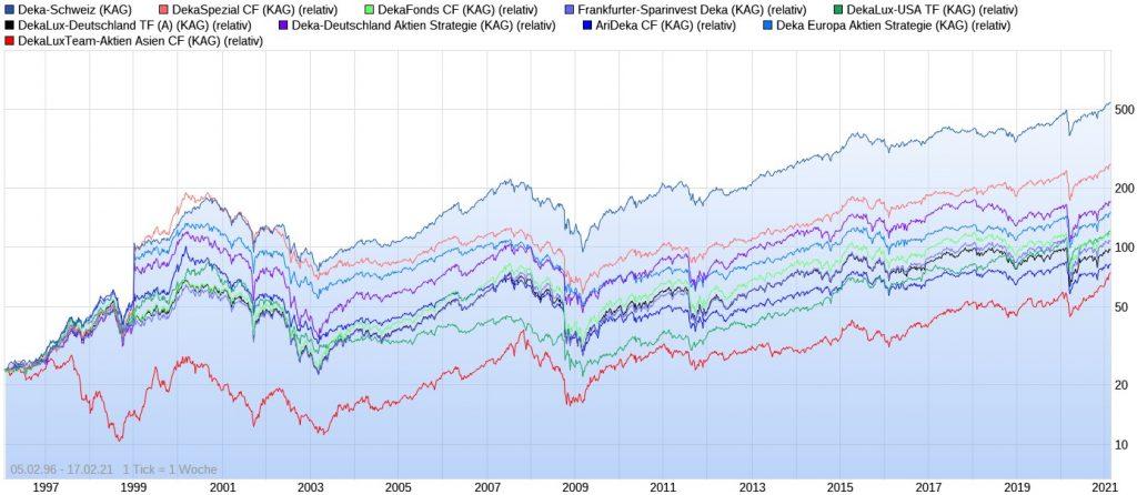 Die besten Deka Fonds der letzten 25 Jahre im Chart